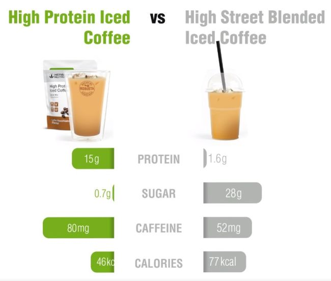 iced coffee comparison